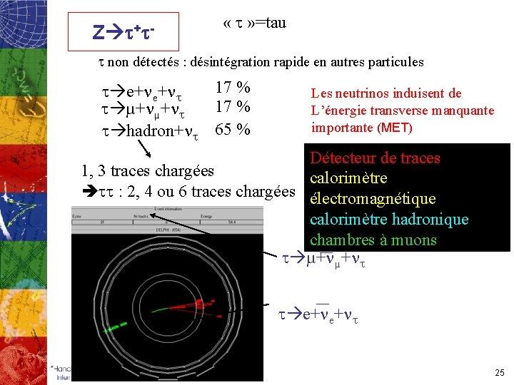 Z t+t- « t » =tau t non détectés : désintégration rapide en autres