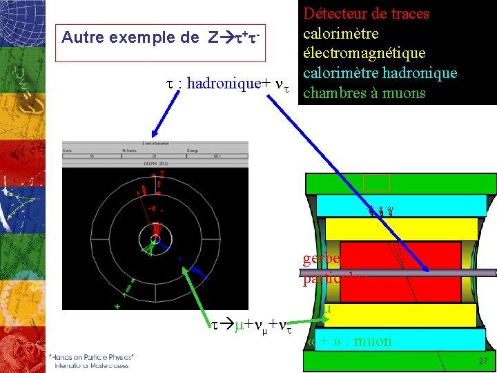 Autre exemple de Z t+tt : hadronique+ nt Détecteur de traces calorimètre électromagnétique calorimètre