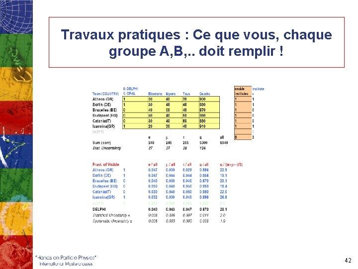 Travaux pratiques : Ce que vous, chaque groupe A, B, . . doit remplir