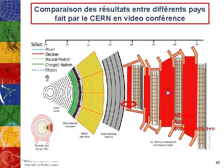 Comparaison des résultats entre différents pays fait par le CERN en video conférence Attention