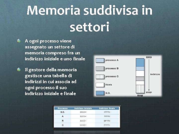 Memoria suddivisa in settori A ogni processo viene assegnato un settore di memoria compreso