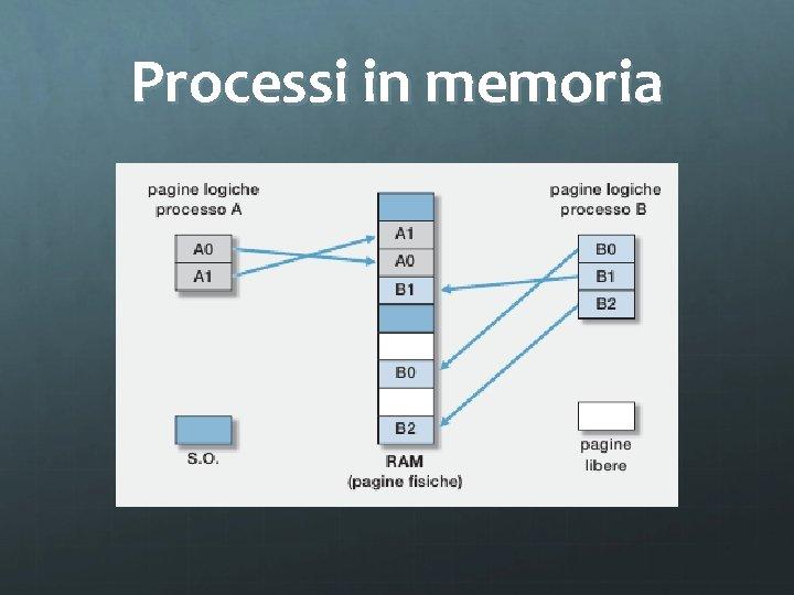 Processi in memoria