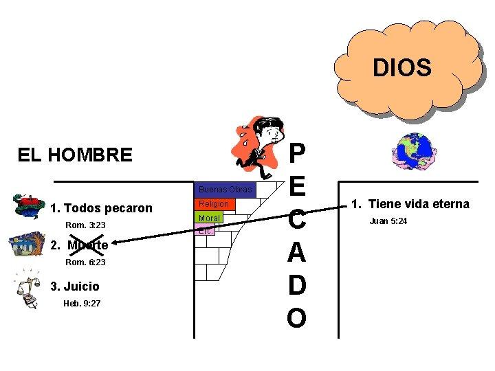 DIOS EL HOMBRE Buenas Obras 1. Todos pecaron Rom. 3: 23 2. Muerte Rom.