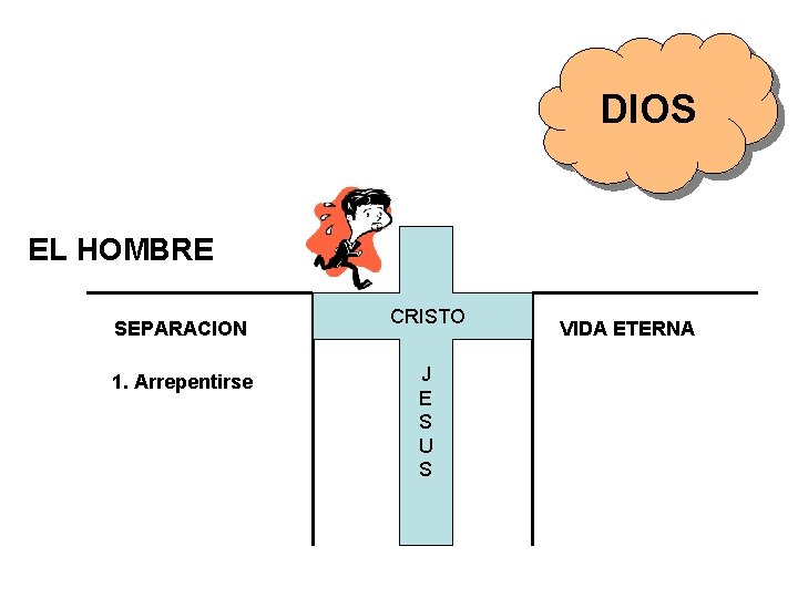 DIOS EL HOMBRE SEPARACION 1. Arrepentirse CRISTO J E S U S VIDA ETERNA