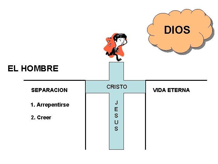 DIOS EL HOMBRE SEPARACION 1. Arrepentirse 2. Creer CRISTO J E S U S
