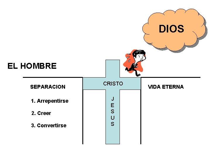 DIOS EL HOMBRE SEPARACION 1. Arrepentirse 2. Creer 3. Convertirse CRISTO J E S