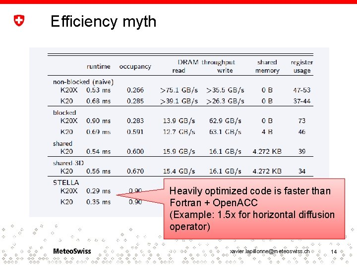 Efficiency myth Heavily optimized code is faster than Fortran + Open. ACC (Example: 1.