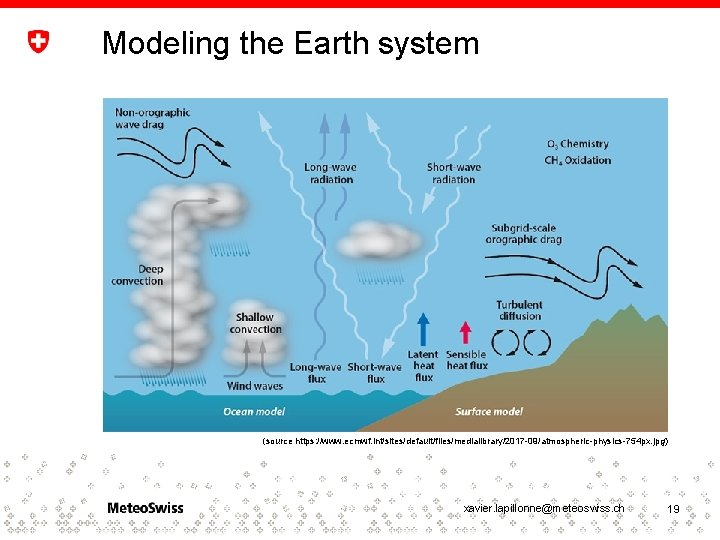 Modeling the Earth system (source https: //www. ecmwf. int/sites/default/files/medialibrary/2017 -09/atmospheric-physics-754 px. jpg) xavier. lapillonne@meteoswiss.