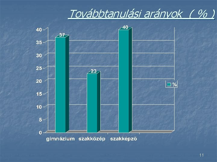 Továbbtanulási arányok ( % ) 11