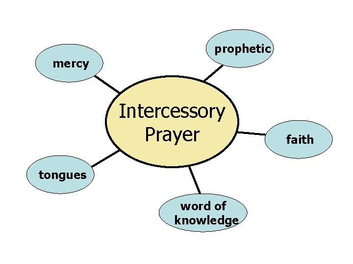prophetic mercy Intercessory Prayer tongues word of knowledge faith