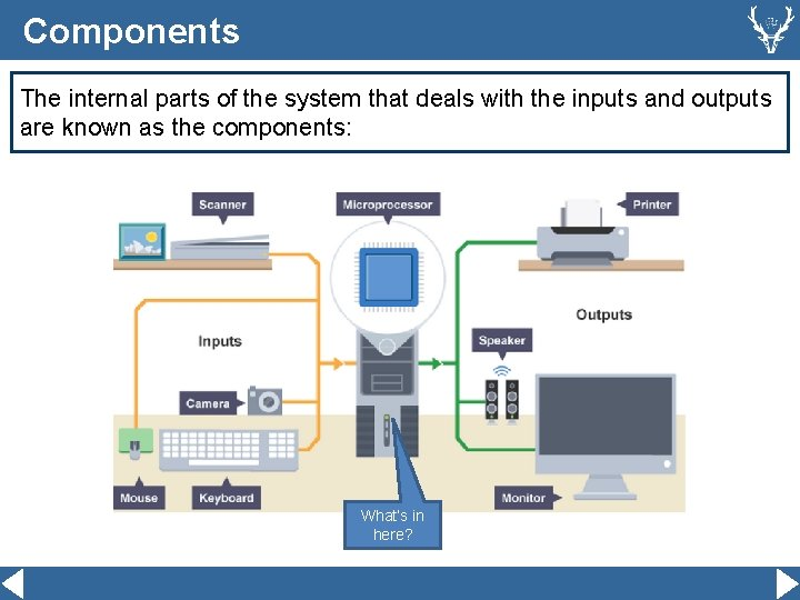 Components The internal parts of the system that deals with the inputs and outputs