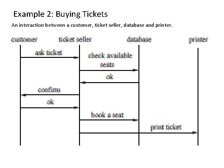 Example 2: Buying Tickets An interaction between a customer, ticket seller, database and printer.