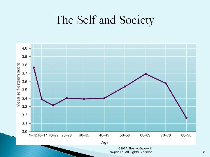 The Self and Society © 2011 The Mc. Graw-Hill Companies, All Rights Reserved 12