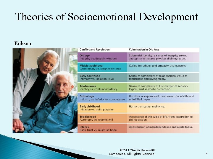 Theories of Socioemotional Development Erikson © 2011 The Mc. Graw-Hill Companies, All Rights Reserved