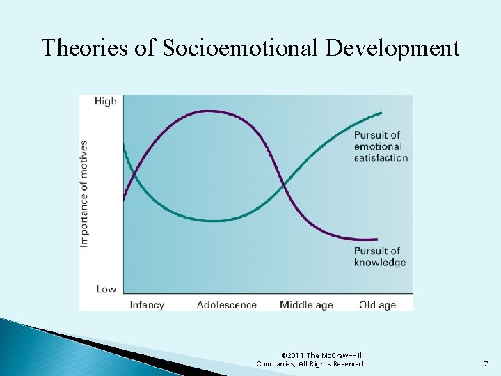 Theories of Socioemotional Development © 2011 The Mc. Graw-Hill Companies, All Rights Reserved 7