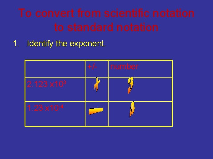 To convert from scientific notation to standard notation 1. Identify the exponent. +/2. 123