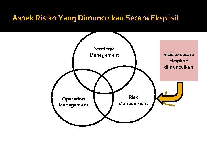 Aspek Risiko Yang Dimunculkan Secara Eksplisit Strategic Management Operation Management Risk Management Risisko secara