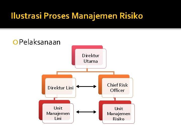 Ilustrasi Proses Manajemen Risiko Pelaksanaan Direktur Utama Direktur Lini Unit Manajemen Lini Chief Risk