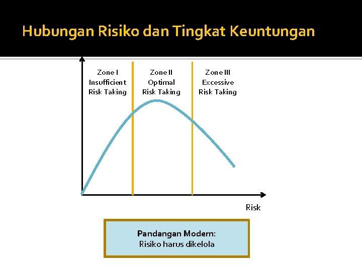 Hubungan Risiko dan Tingkat Keuntungan Return Zone I Insufficient Risk Taking Zone II Optimal