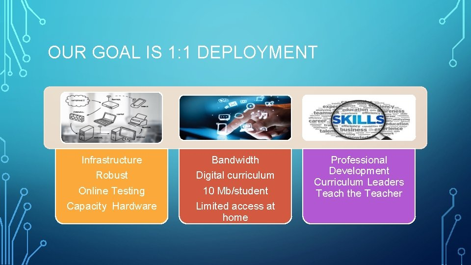 OUR GOAL IS 1: 1 DEPLOYMENT Infrastructure Robust Online Testing Capacity Hardware Bandwidth Digital