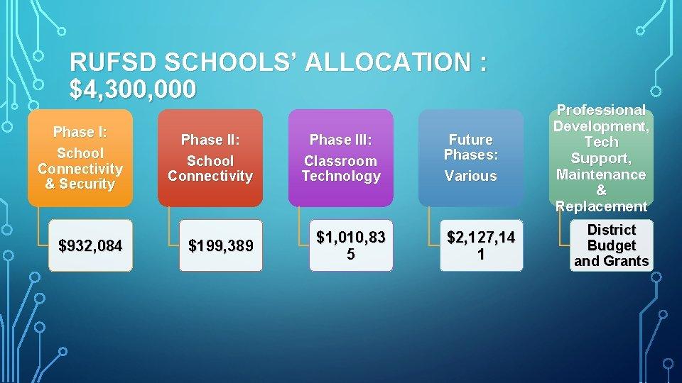 RUFSD SCHOOLS' ALLOCATION : $4, 300, 000 Phase I: School Connectivity & Security $932,