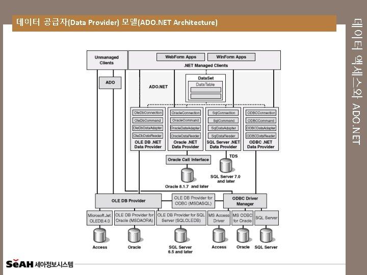 데이터 액세스와 ADO. NET 데이터 공급자(Data Provider) 모델(ADO. NET Architecture)