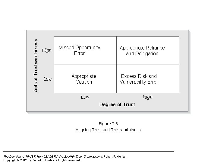 Actual Trustworthiness High Low Missed Opportunity Error Appropriate Caution Appropriate Reliance and Delegation Excess