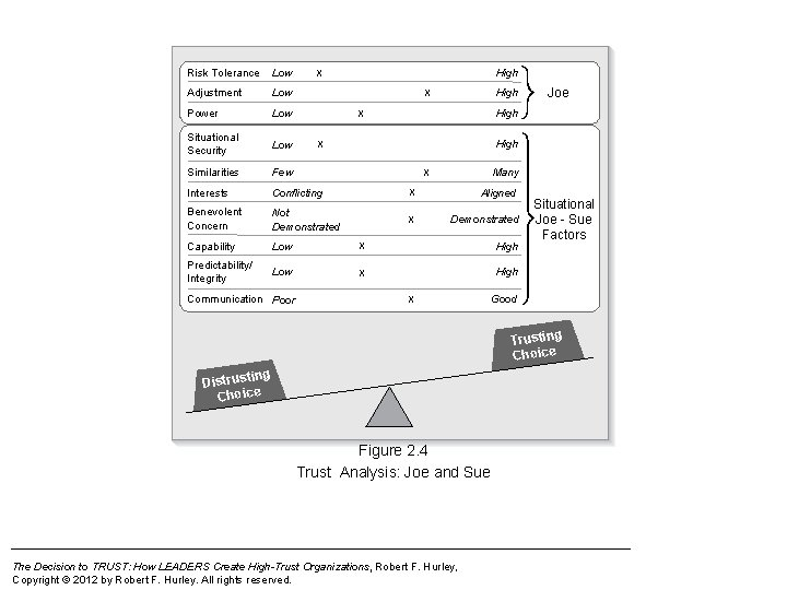 Risk Tolerance Low Adjustment Low Power Low Situational Security Low Similarities Few Interests Conflicting