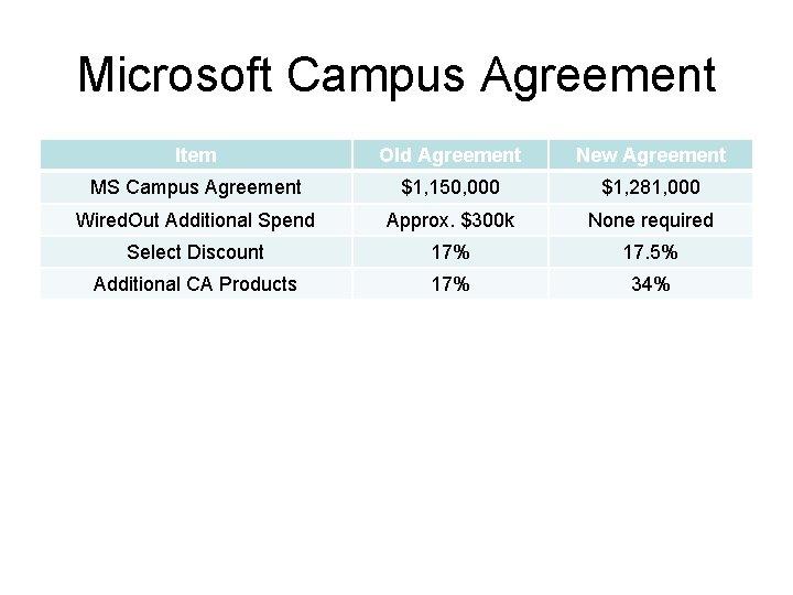 Microsoft Campus Agreement Item Old Agreement New Agreement MS Campus Agreement $1, 150, 000