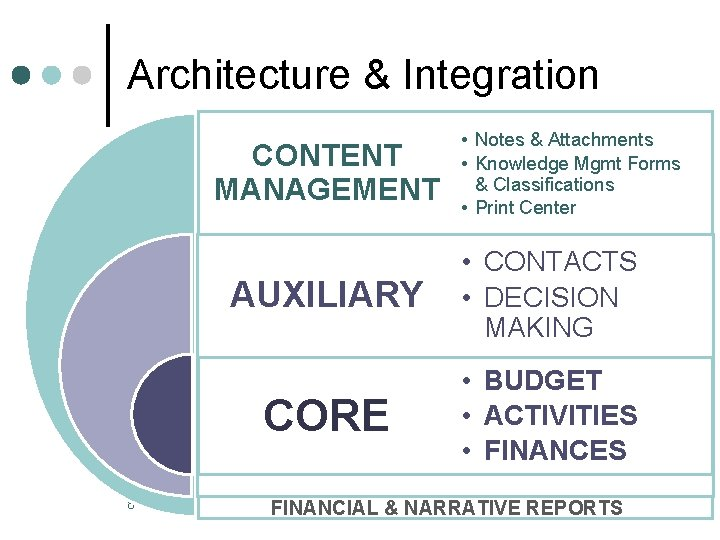 Architecture & Integration CONTENT MANAGEMENT 8 • Notes & Attachments • Knowledge Mgmt Forms