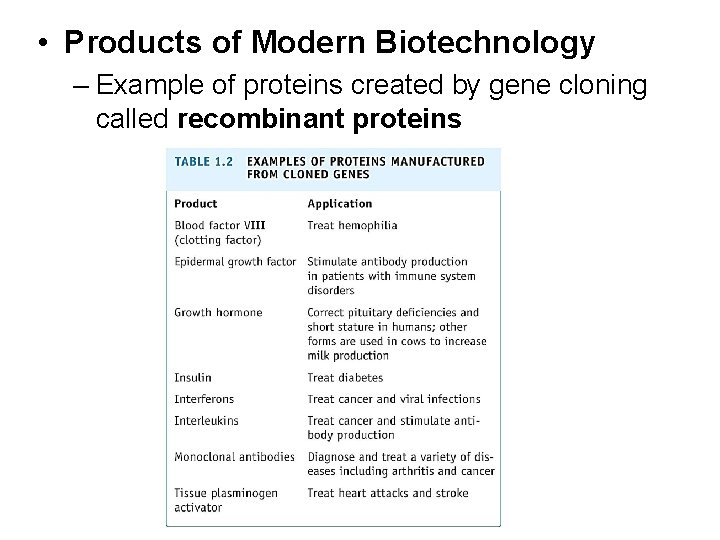 • Products of Modern Biotechnology – Example of proteins created by gene cloning