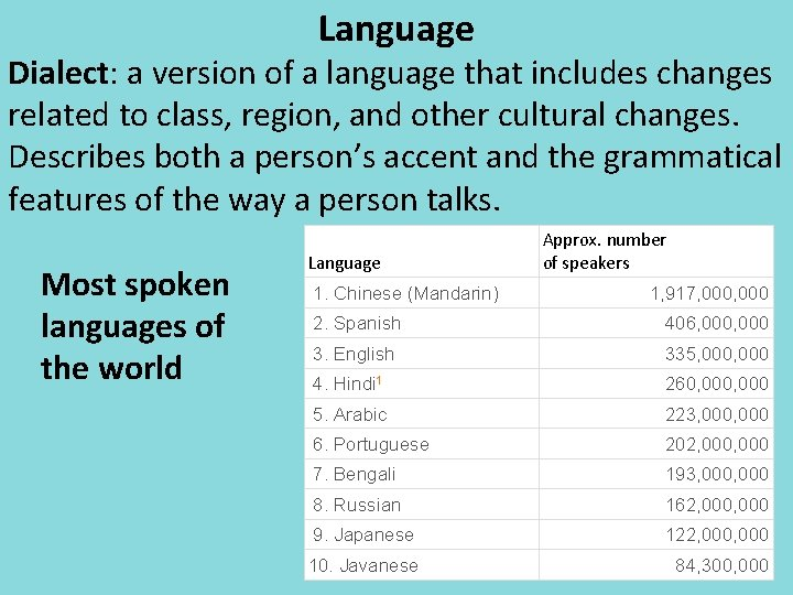 Language Dialect: a version of a language that includes changes related to class, region,