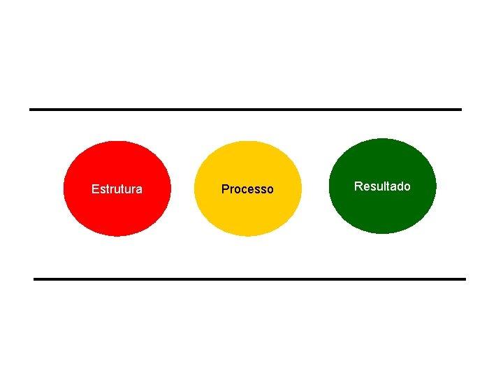 Estrutura Processo Resultado