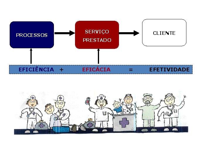 SERVIÇO PROCESSOS EFICIÊNCIA CLIENTE PRESTADO + EFICÁCIA = EFETIVIDADE