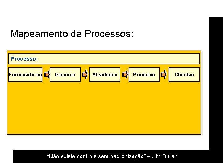 """Mapeamento de Processos: Processo: Fornecedores Insumos Atividades Produtos Clientes """"Não existe controle sem padronização"""""""