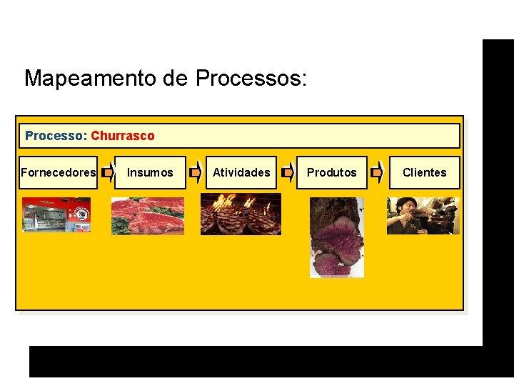 Mapeamento de Processos: Processo: Churrasco Fornecedores Insumos Atividades Produtos Clientes