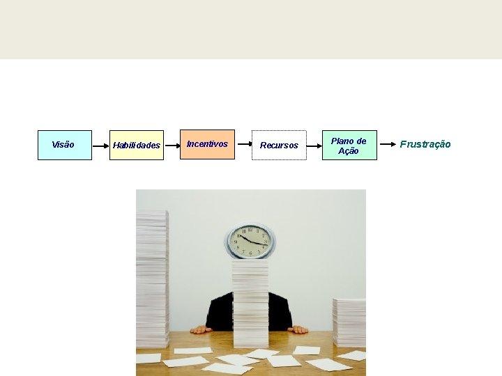 Visão Habilidades Incentivos Recursos Plano de Ação Frustração