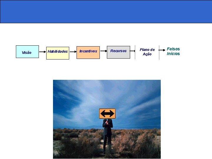 Visão Habilidades Incentivos Recursos Plano de Ação Falsos Inícios
