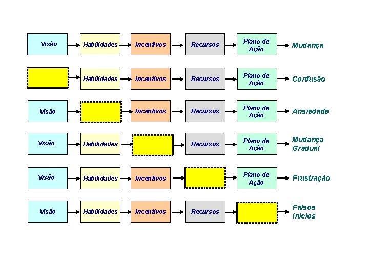 Visão Habilidades Incentivos Recursos Plano de Ação Mudança Habilidades Incentivos Recursos Plano de Ação