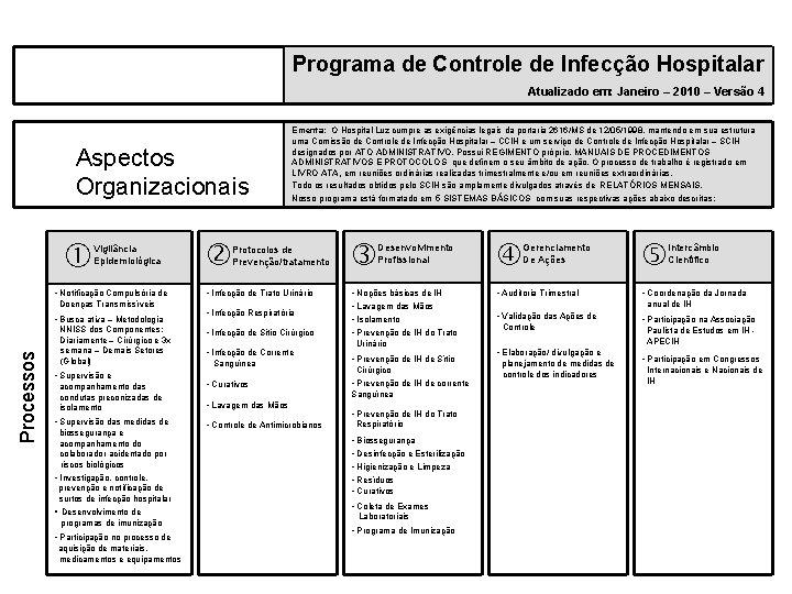Programa de Controle de Infecção Hospitalar Atualizado em: Janeiro – 2010 – Versão 4