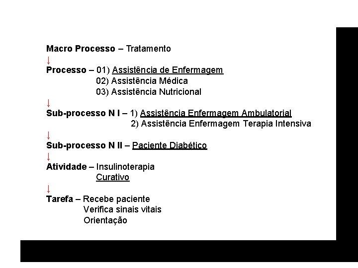 Macro Processo – Tratamento ↓ Processo – 01) Assistência de Enfermagem 02) Assistência Médica