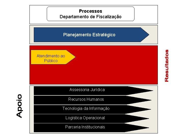Processos Departamento de Fiscalização Planejamento Estratégico Atendimento ao Público Assessoria Jurídica Recursos Humanos Tecnologia