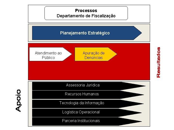 Processos Departamento de Fiscalização Planejamento Estratégico Atendimento ao Público Apuração de Denúncias Assessoria Jurídica