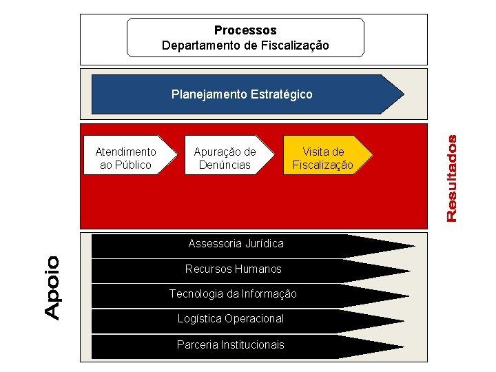 Processos Departamento de Fiscalização Planejamento Estratégico Atendimento ao Público Apuração de Denúncias Visita de
