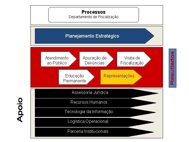 Processos Departamento de Fiscalização Planejamento Estratégico Atendimento ao Público Apuração de Denúncias Educação Permanente