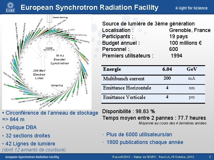 European Synchrotron Radiation Facility 10 Hz Booster Synchrotron 200 Me. V Electron Linac Source