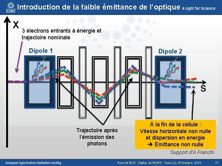 Introduction de la faible émittance de l'optique X 3 électrons entrants à énergie et