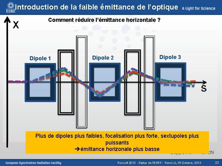 Introduction de la faible émittance de l'optique X Comment réduire l'émittance horizontale ? Dipole