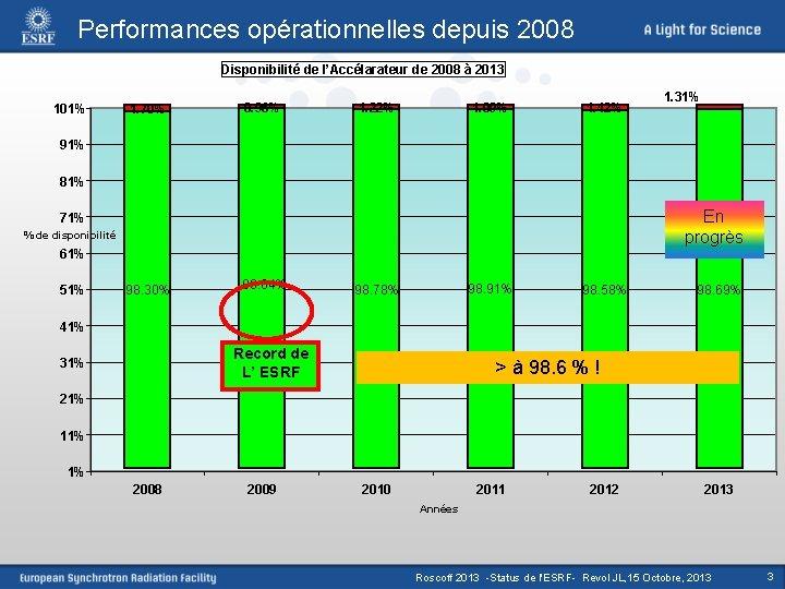 Performances opérationnelles depuis 2008 Disponibilité de l'Accélarateur de 2008 à 2013 101% 1. 70%