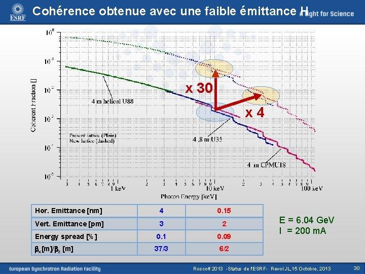 Cohérence obtenue avec une faible émittance H x 30 x 4 Hor. Emittance [nm]